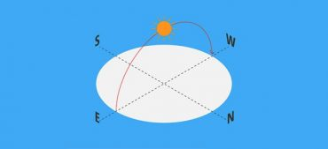 How to Predict Directions Based on the Sun?