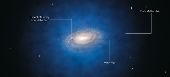 How Much Dark Matter Is in the Milky Way?