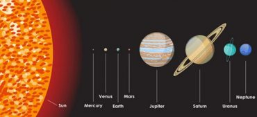 How Big Is Earth? (Size Comparisons of Planets)