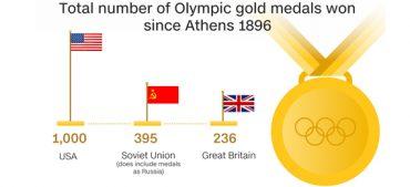 Tokyo 2021 Olympics: USA Gold Medal Winners